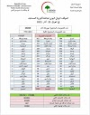 الموقف الوبائي اليومي لجائحة كورونا في العراق ليوم الثلاثاء الموافق ٢٣ اذار ٢٠٢١