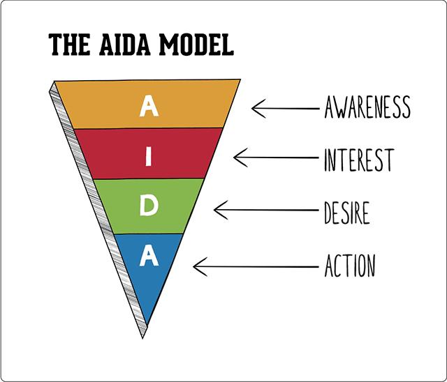 model metode aida