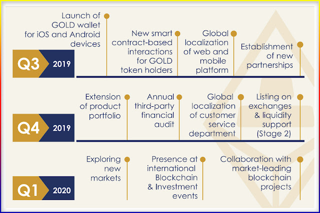 Project Roadmap the coin digital gold