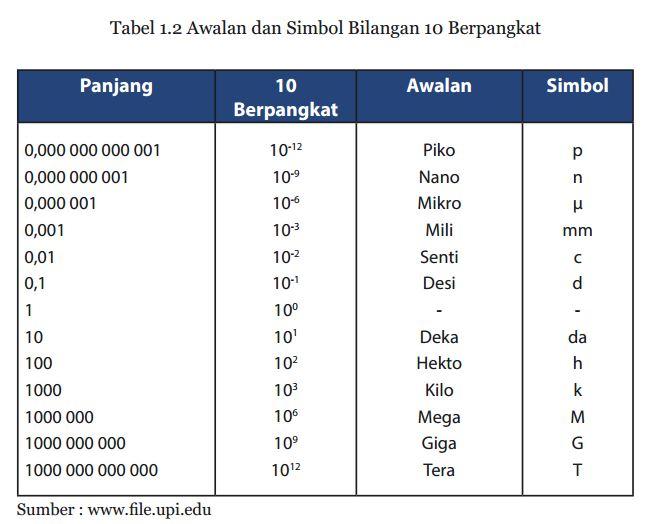 tabel awalan dan simbol bilangan sepuluh berpangkat