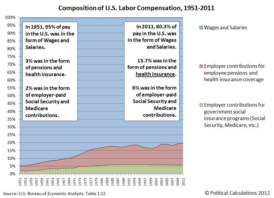 Composition of U.S. Labor Compensation, 1951-2011