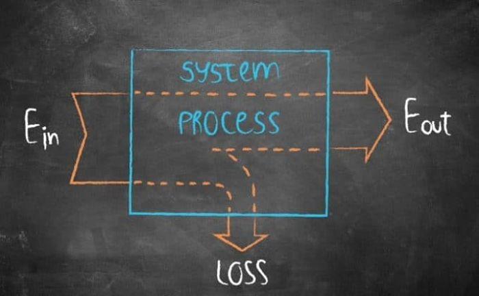 Diagrama que explica el balance de energía