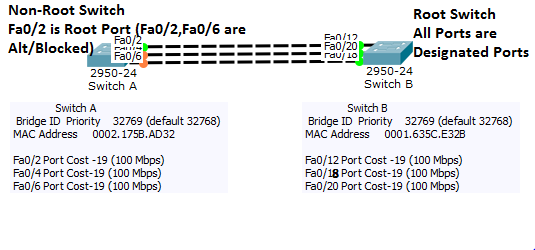 Choosing Path by Spanning Tree