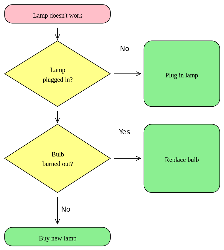 Simple Flow Chart Example