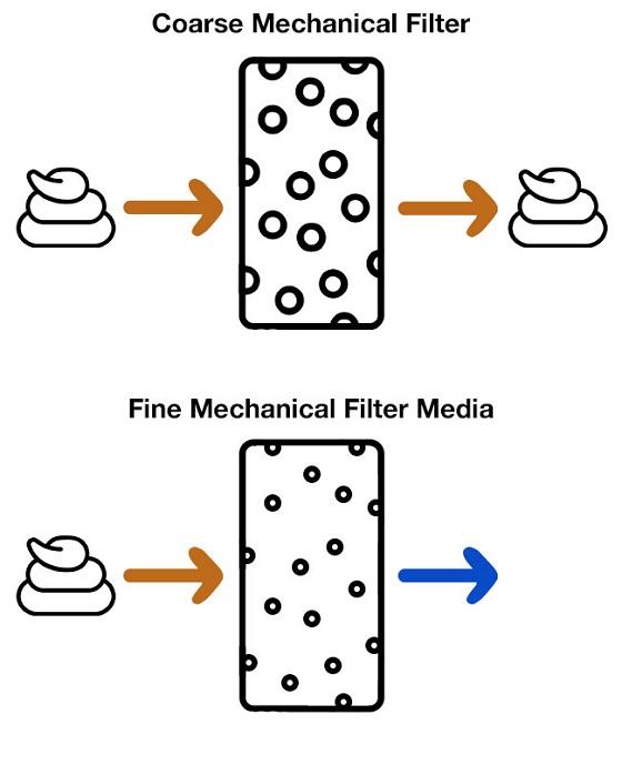 Coarse filter media vs fine filter media