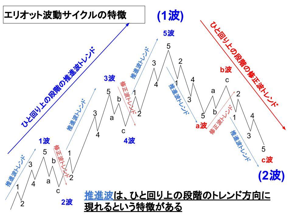 ひと回り上の段階のトレンド方向に現れる推進波イメージ