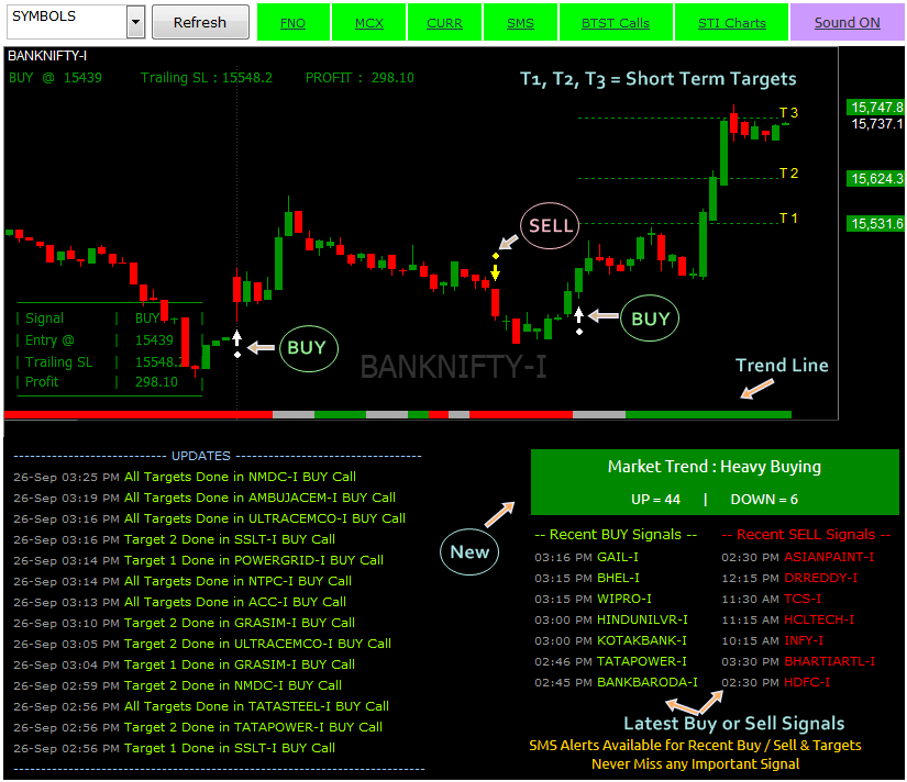 Intraday trading signals nifty