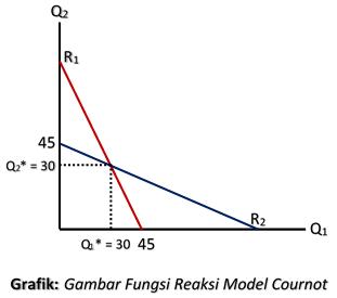 Gambar Fungsi Reaksi Model Cournot