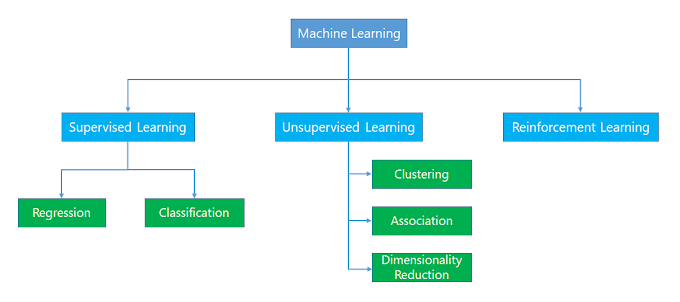 Part 1.2 | First Step in Machine Learning | Machine Learning 101 Tutorial