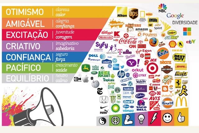 Significado das Cores nas Logomarcas