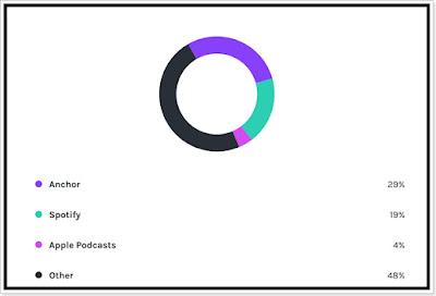 Statistika podcastu Xkozloviny - Platformy