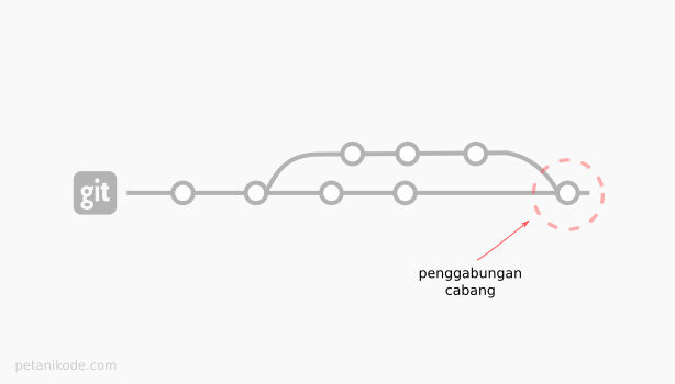 Penggabungan cabang Git