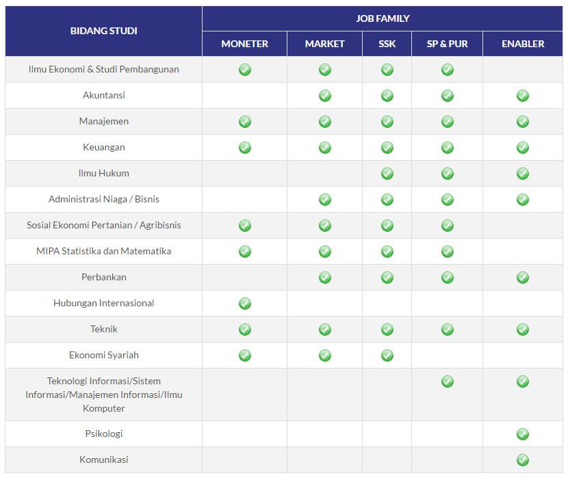 Persyaratan, Tata Cara dan Ketentuan Seleksi Bank Indonesia