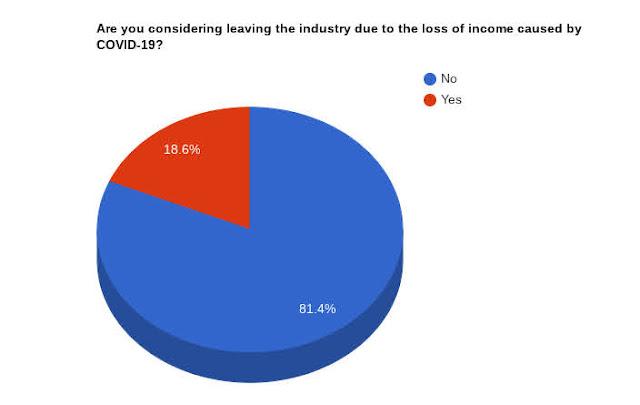 【攝影情報】受疫情影響,高達 19% 攝影產業人員面臨轉職 (by Lensrentals.com) - 從業人員考慮轉職比例
