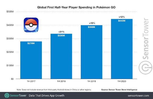 Pokémon GO (Mobile): mais de US$ 3,6 bilhões foram gastos no game desde seu lançamento
