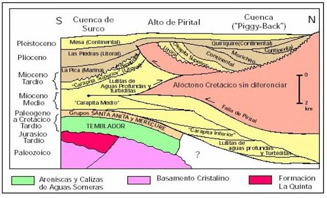 Sección Estratigráfica Sur-Norte de la Subcuenca de Maturín