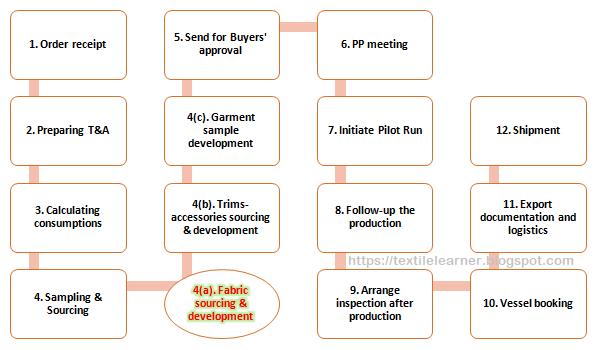 Roles and responsibilities of apparel merchandiser