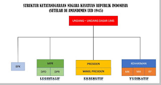 Sistem Pemerintahan Indonesia Berdasarkan UUD 1945 Setelah Diamandemen - berbagaireviews.com