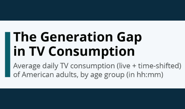 How much of TV are American Adults Consuming?