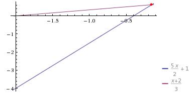 Problema de Matemática: O dobro de um número mais três vezes ele mesmo, dividido por dois, mais um é igual ao próprio número mais dois, dividido por três.