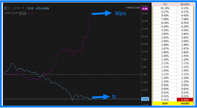 Strong correlation on pair trade