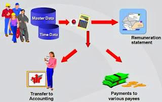 Payroll Cycle in SAP HR (HCM)