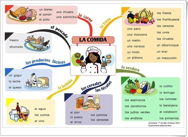 """""""La comida"""" de bananako.fr (Alimentación de Educación Infantil)"""