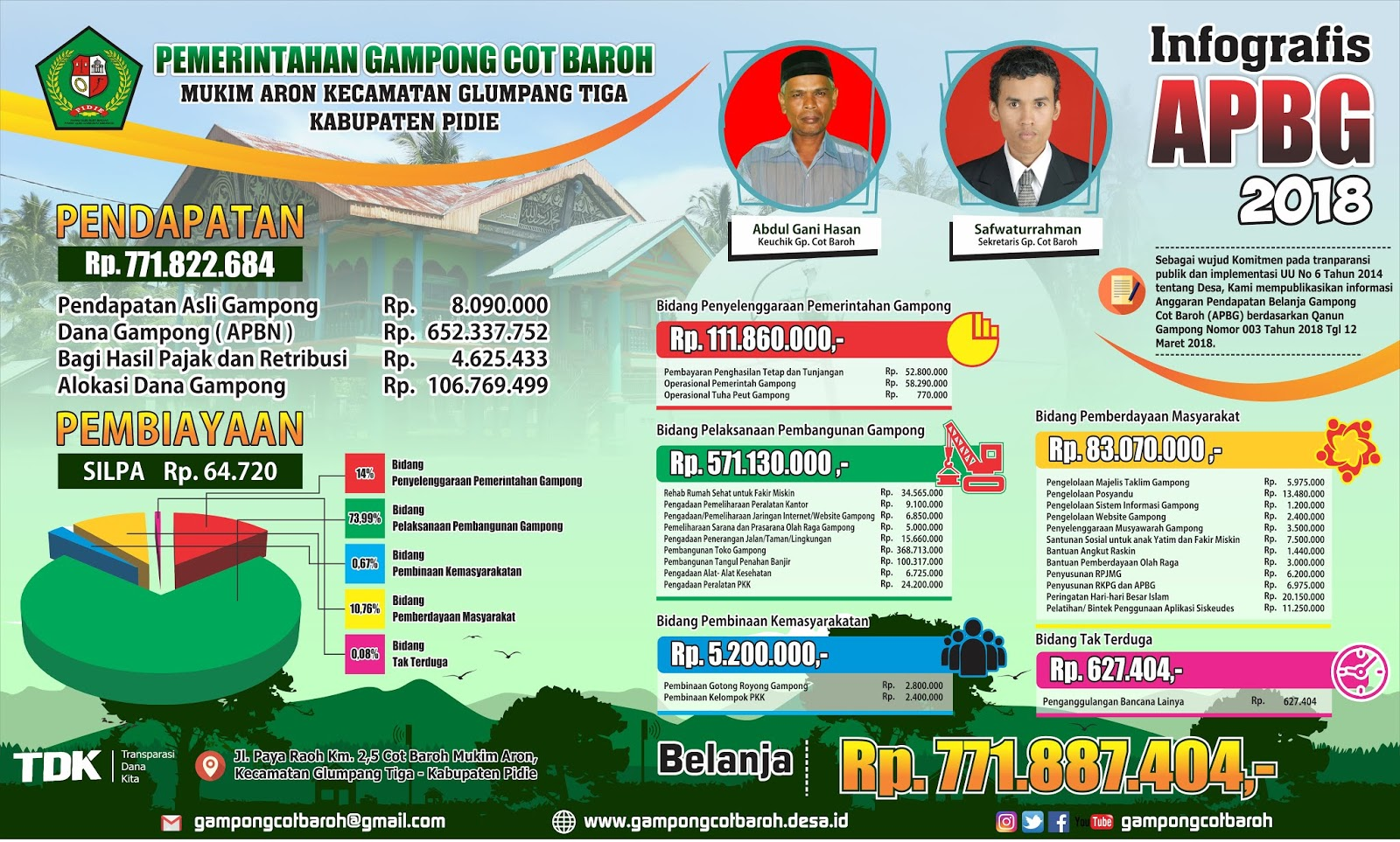 Infografis APBG Cot Baroh Versi Landscape + Rincian