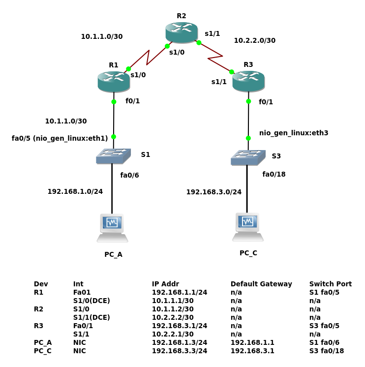Computer Networking Studies with GNS3: 4  CCNA Security, Lab