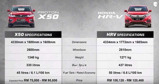 sPECIFICATION dan harga proton X50