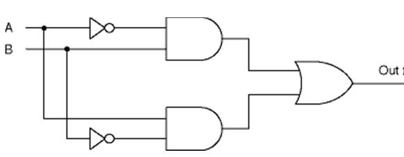 Computer Organization and Architecture: DIGITAL LOGIC