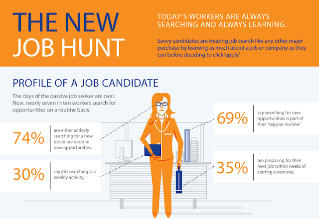 Image: The New Job Hunt