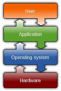 Basic Concepts of Operating System