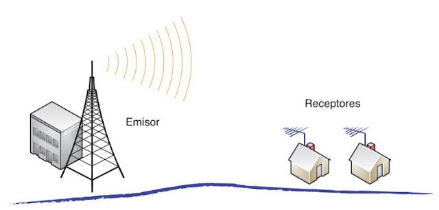 ¿Qué es y para qué sirve una Antena  Características + Tipos + Partes + Elección de una Antena