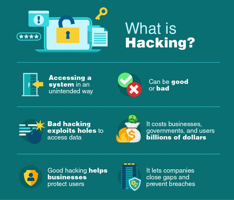 Ethical Hacking - Process