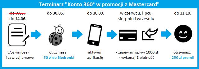 """Terminarz akcji """"Konto 360° w promocji z Mastercard od Banku Millennium"""