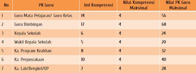 Nilai PK Guru maksimal untuk semua jabatan