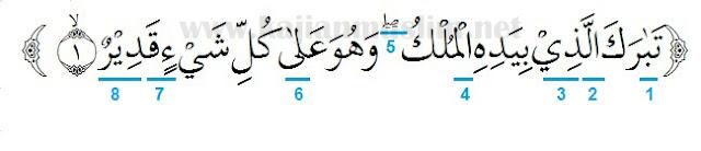 Hukum Tajwid Surat Al-Mulk Ayat 1