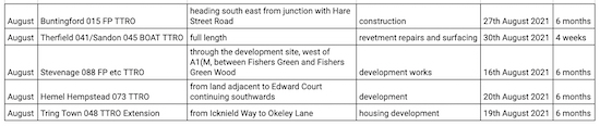 TTROs from Hertfordshire County Council - August 2021