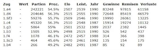 Base de datos de partidas del Club de Ajedrez de Mannheim