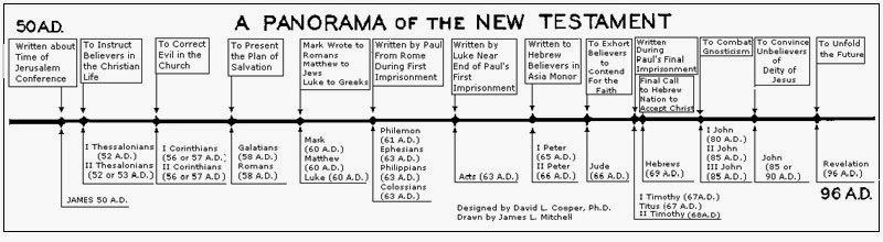 the genesis and teachings of christianity Some reasons why humanists reject the bible facebook twitter email share where inconsistent creation stories are told genesis chapter 1 says the first man and woman were based on biblical teachings, christian theologians during those centuries thought the plagues were caused by the.