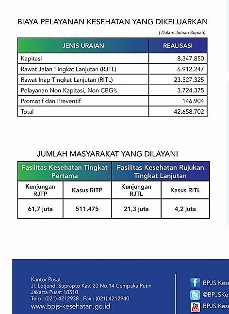 7 Mitos Dan Fakta Bpjs Menipu Rakyat Indonesia Pasien Sehat