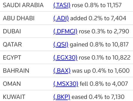 MIDEAST STOCKS Major Gulf bourses gain as earnings boost #Saudi index | Reuters