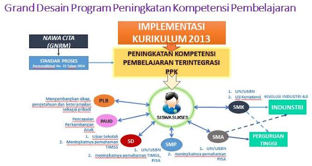 PKP (Peningkatan Kompetensi Pembelajaran): Tujuan, Manfaat dan Soal Post Test