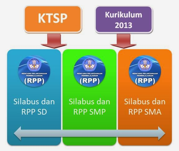 Silabus dan RPP SD, SMP, dan SMA Kurikulum 2013 dan KTSP