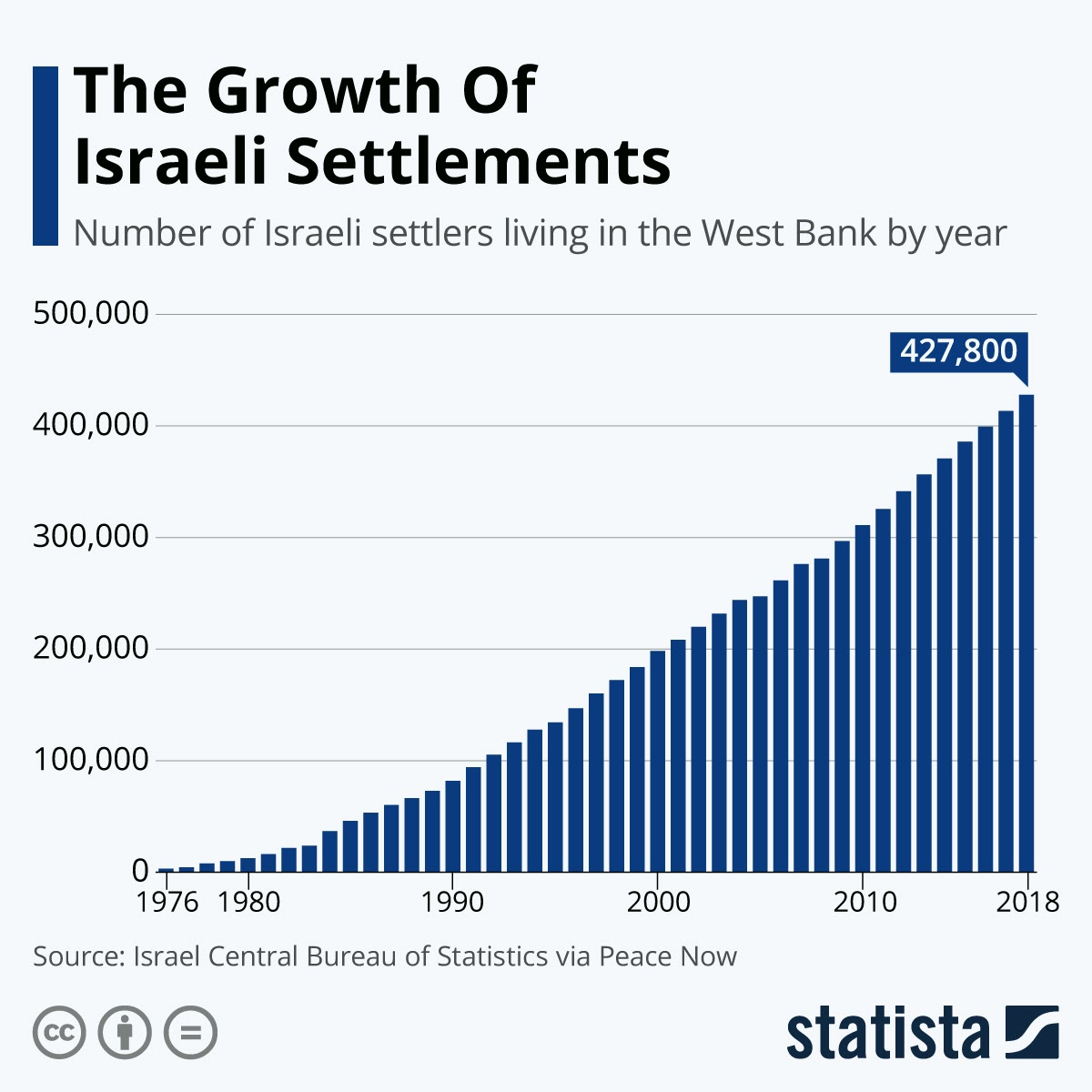 The Growth Of Israeli Settlements #infographic