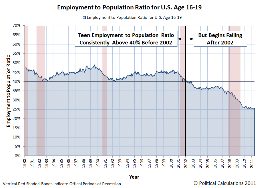 Employment to Population Ratio for U.S. Age 16-19, January 1980 through June 2011