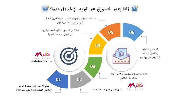 إحصائيات  التسويق عبر البريد الإلكتروني - #انفوجرافيك