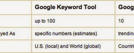 Keyword Research Tips - The Best of the Best
