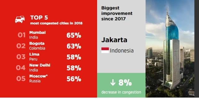Anies Kembali Ungkap Survei TomTom, Jakarta Alami Penurunan Kemacetan Terbesar di Dunia
